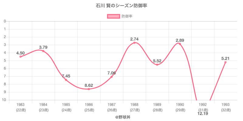 石川 賢のシーズン防御率