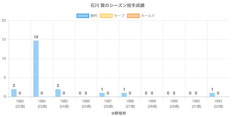 #石川 賢のシーズン投手成績