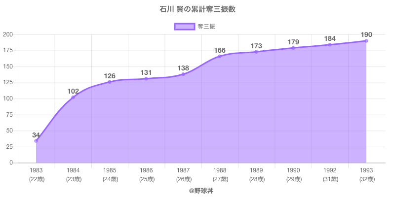 #石川 賢の累計奪三振数