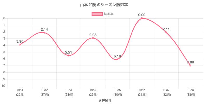 山本 和男のシーズン防御率