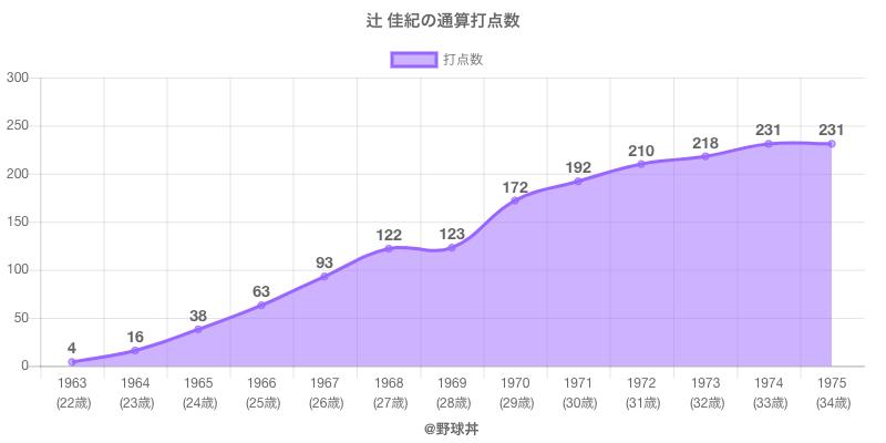 #辻 佳紀の通算打点数