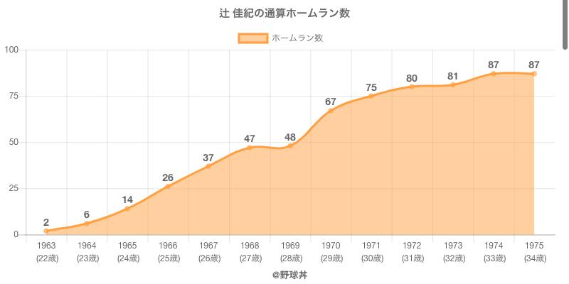 #辻 佳紀の通算ホームラン数