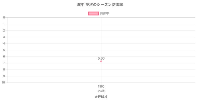 濱中 英次のシーズン防御率