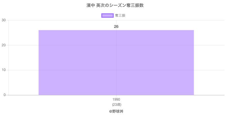 #濱中 英次のシーズン奪三振数