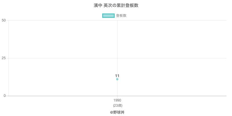 #濱中 英次の累計登板数