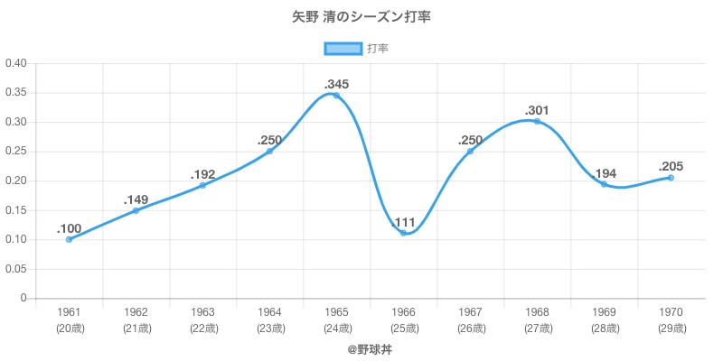 矢野 清のシーズン打率