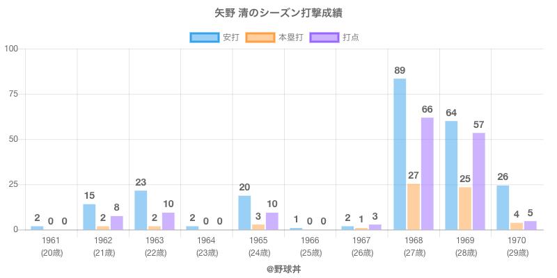 #矢野 清のシーズン打撃成績