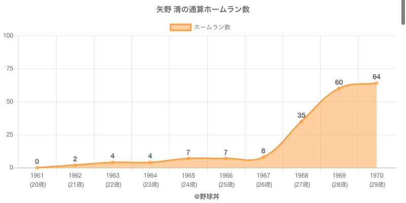 #矢野 清の通算ホームラン数