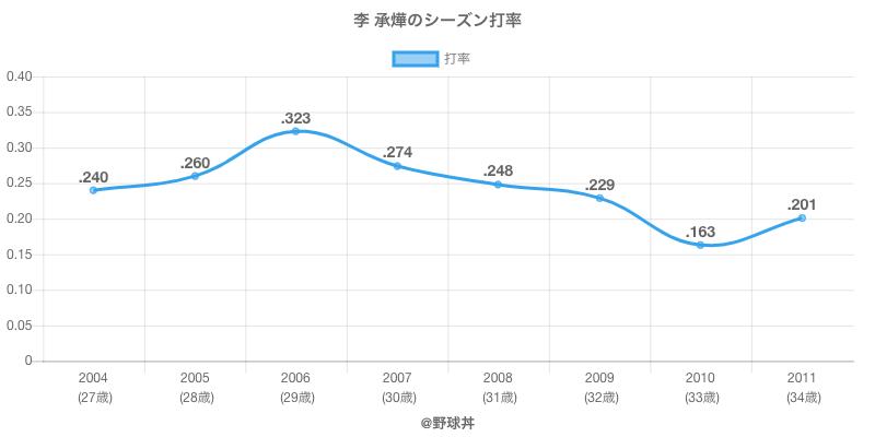 李 承燁のシーズン打率