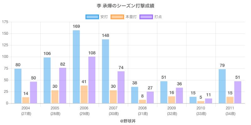 #李 承燁のシーズン打撃成績