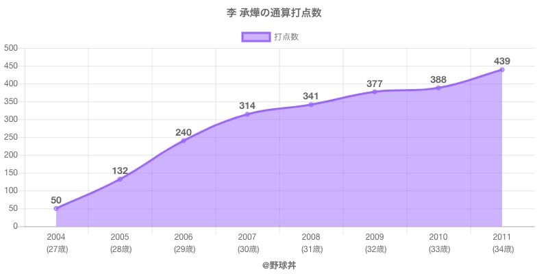 #李 承燁の通算打点数