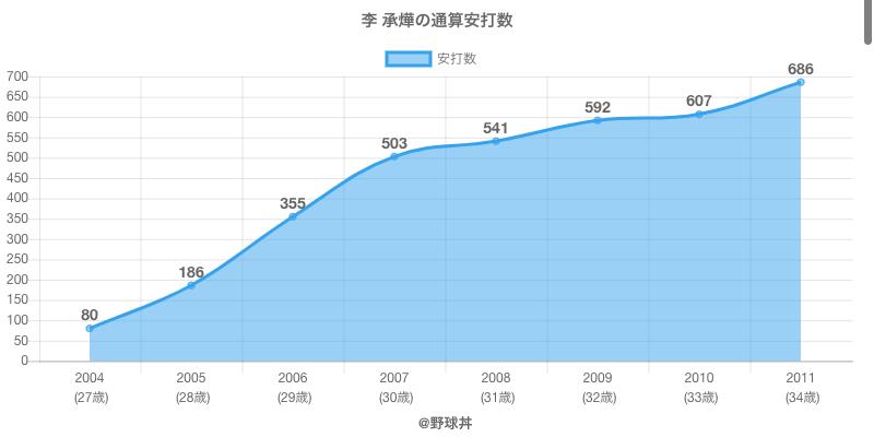 #李 承燁の通算安打数
