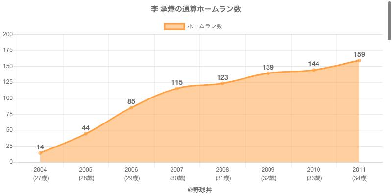 #李 承燁の通算ホームラン数