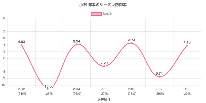 小石 博孝のシーズン防御率