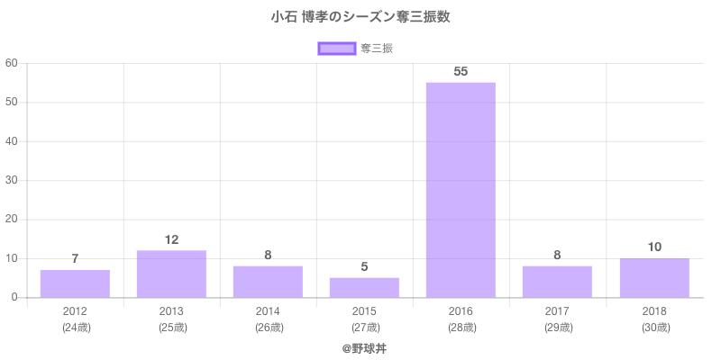 #小石 博孝のシーズン奪三振数