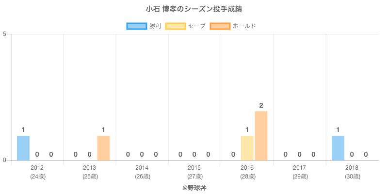 #小石 博孝のシーズン投手成績