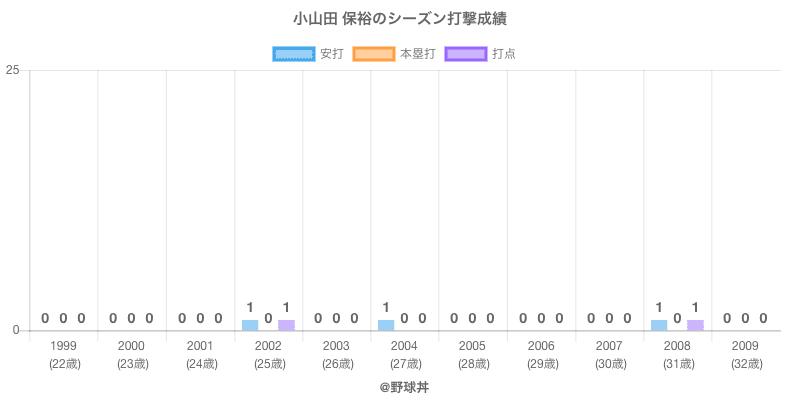 #小山田 保裕のシーズン打撃成績