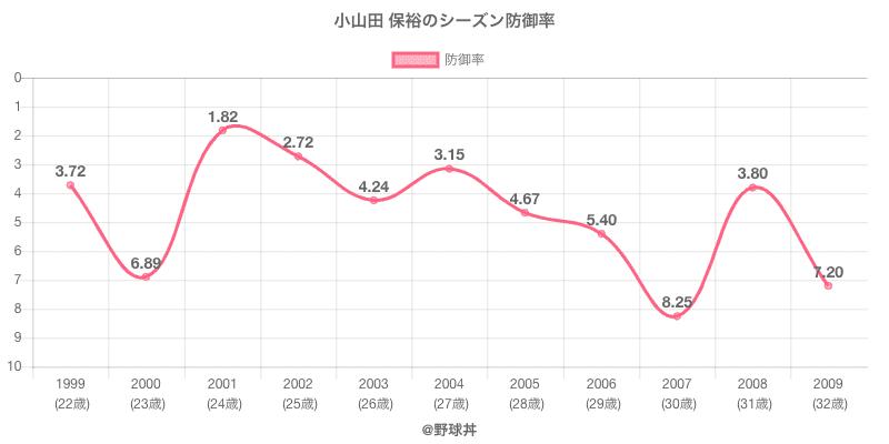 小山田 保裕のシーズン防御率