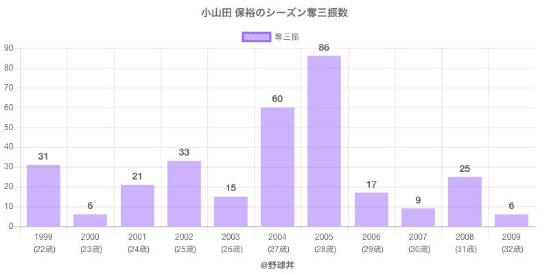 #小山田 保裕のシーズン奪三振数