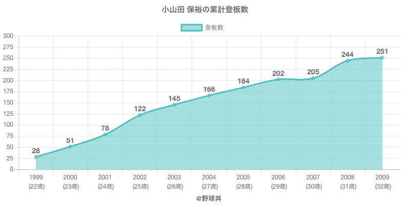 #小山田 保裕の累計登板数