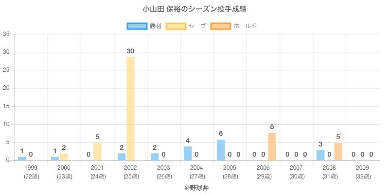 #小山田 保裕のシーズン投手成績