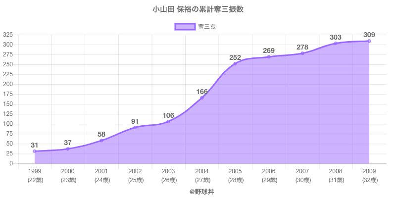 #小山田 保裕の累計奪三振数
