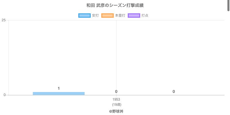 #和田 武彦のシーズン打撃成績