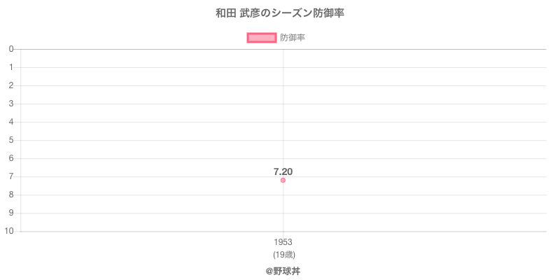 和田 武彦のシーズン防御率