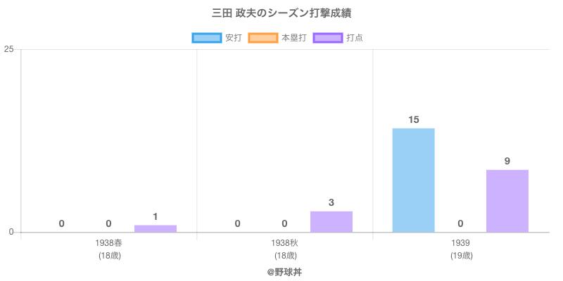 #三田 政夫のシーズン打撃成績