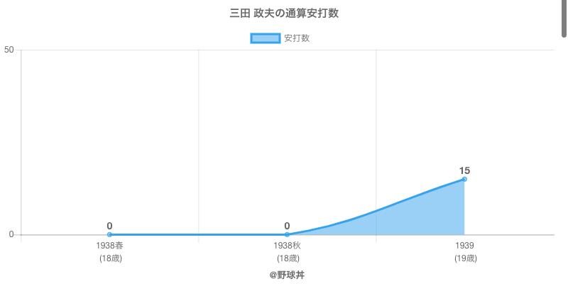 #三田 政夫の通算安打数