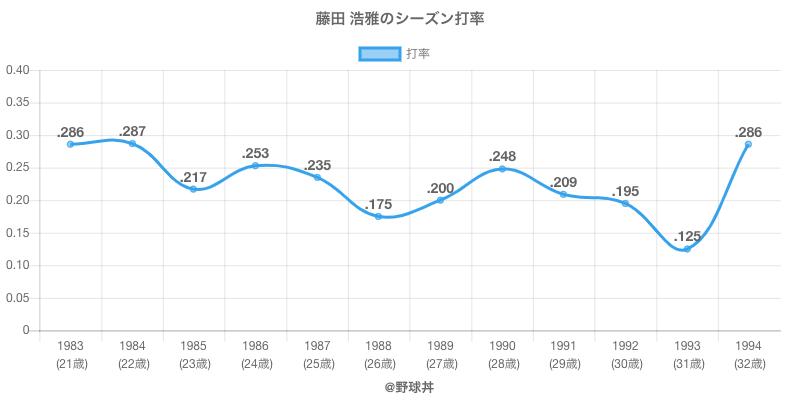 藤田 浩雅のシーズン打率