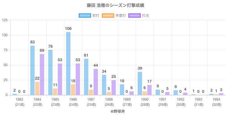#藤田 浩雅のシーズン打撃成績