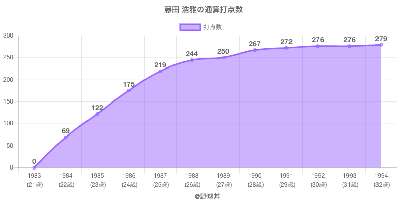 #藤田 浩雅の通算打点数