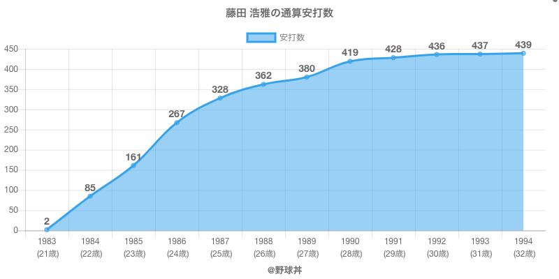 #藤田 浩雅の通算安打数
