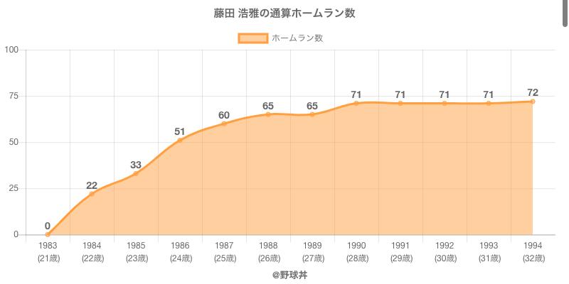 #藤田 浩雅の通算ホームラン数