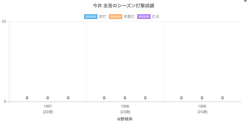 #今井 圭吾のシーズン打撃成績