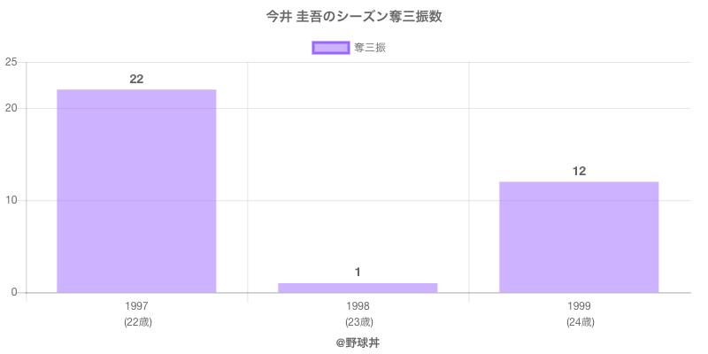 #今井 圭吾のシーズン奪三振数