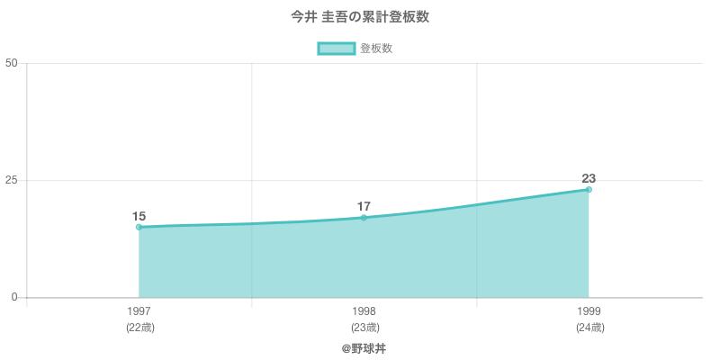 #今井 圭吾の累計登板数