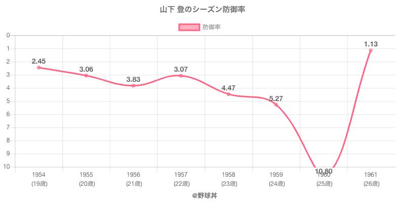 山下 登のシーズン防御率