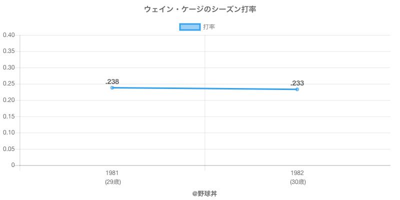 ウェイン・ケージのシーズン打率