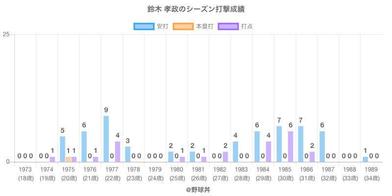 #鈴木 孝政のシーズン打撃成績