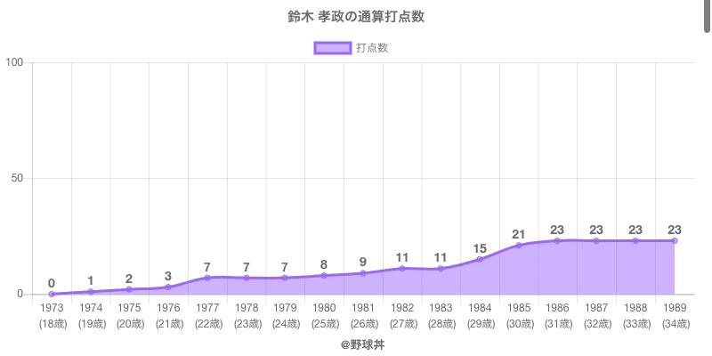 #鈴木 孝政の通算打点数