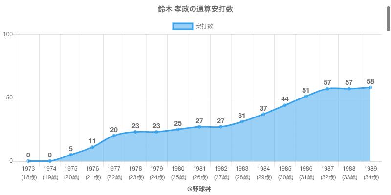 #鈴木 孝政の通算安打数