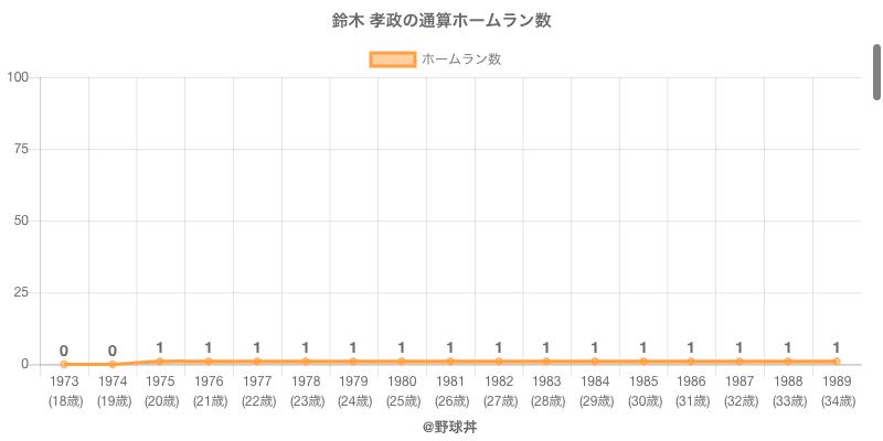 #鈴木 孝政の通算ホームラン数