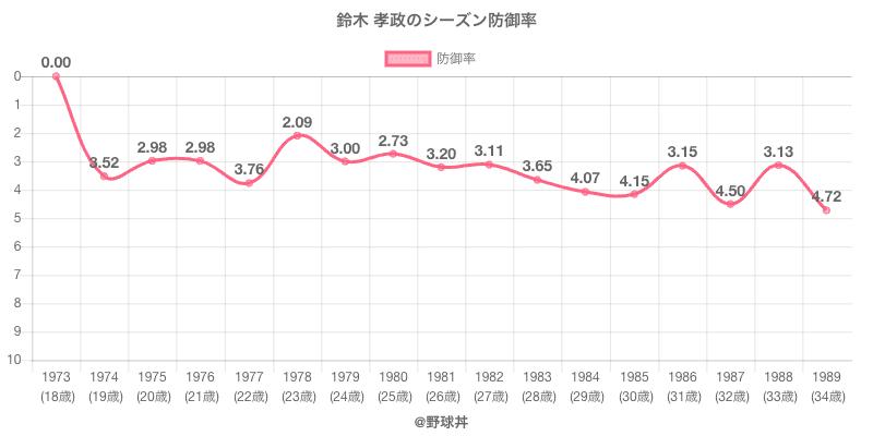 鈴木 孝政のシーズン防御率