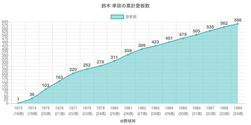 #鈴木 孝政の累計登板数