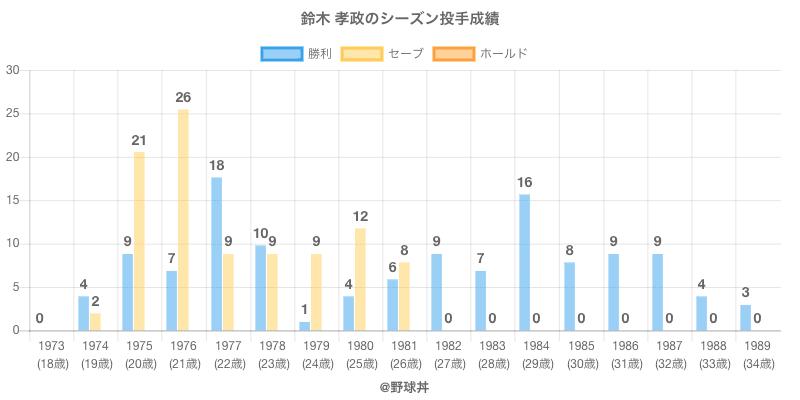 #鈴木 孝政のシーズン投手成績