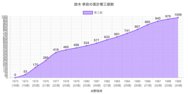 #鈴木 孝政の累計奪三振数