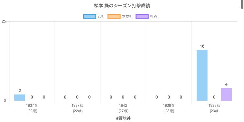 #松本 操のシーズン打撃成績