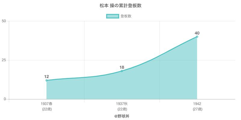 #松本 操の累計登板数